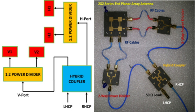 Compact 1 × 2 and 2 × 2 Dual Polarized Series-Fed Antenna Array for