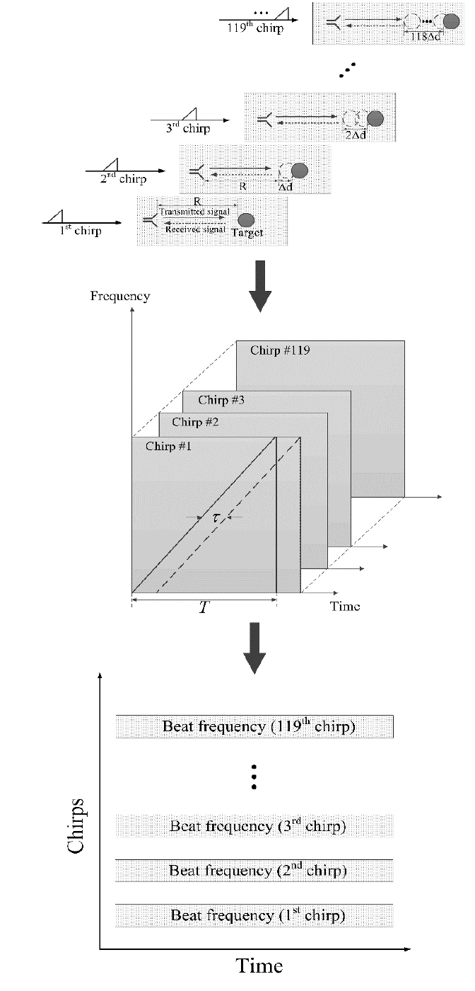 Estimation of Detection Performance for Vehicle FMCW Radars