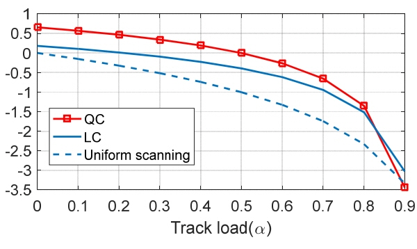 Dwell Time Optimization of Alert-Confirm Detection for Active Phased